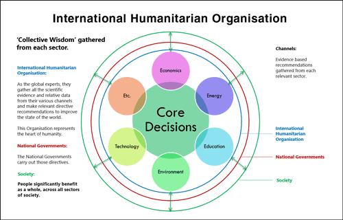 International Humanitarian Organisation
